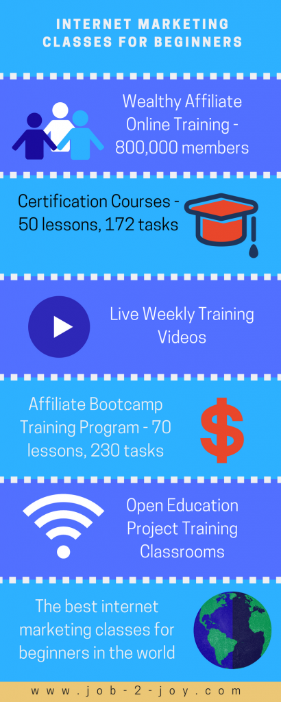 Wealthy Affiliate Internet Marketing Classes for Beginners